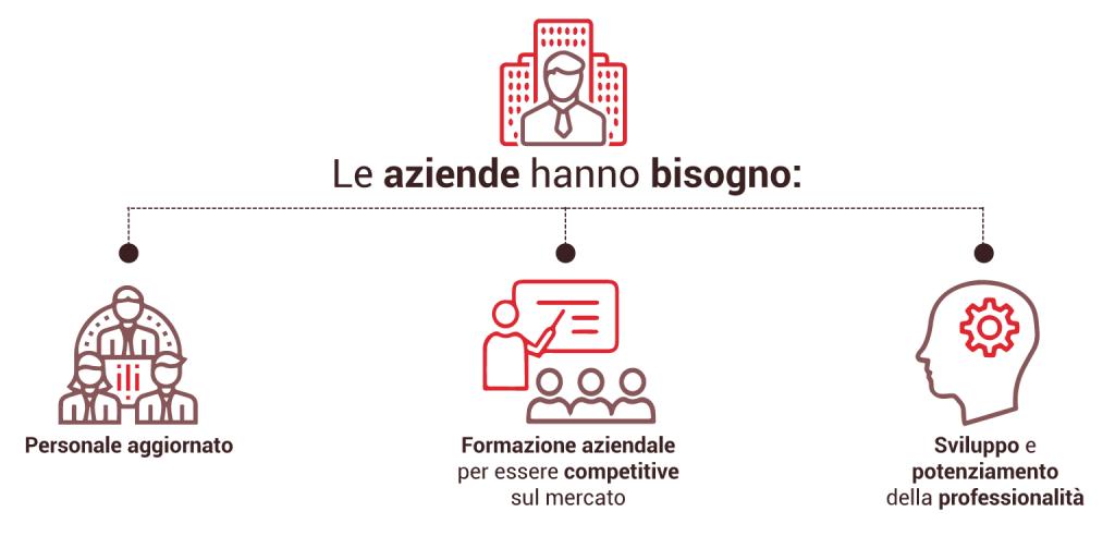Scegliere la formazione aziendale per accrescere il proprio business